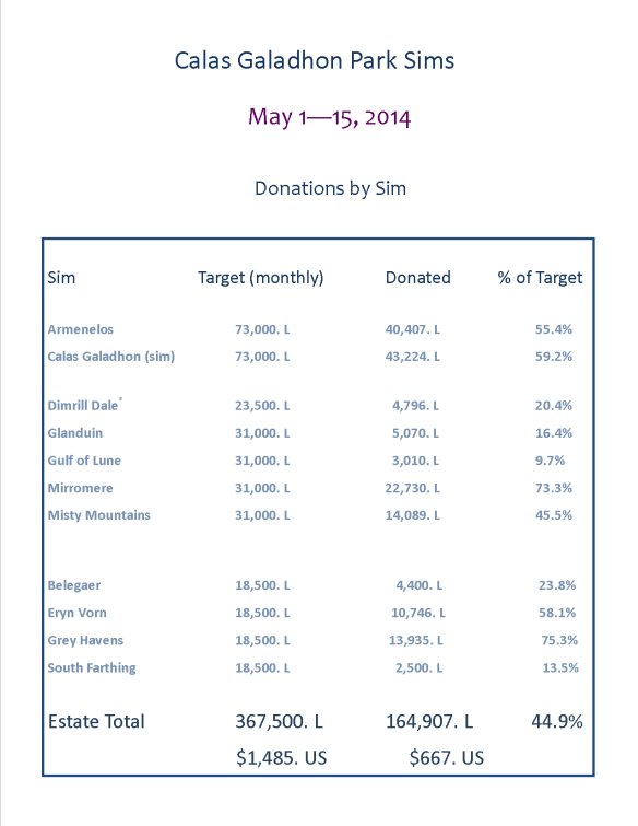 Donations by Sim2 May 1 - 15 2014